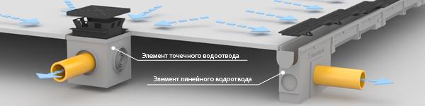 Виды систем водоотведения - точечная и линейная